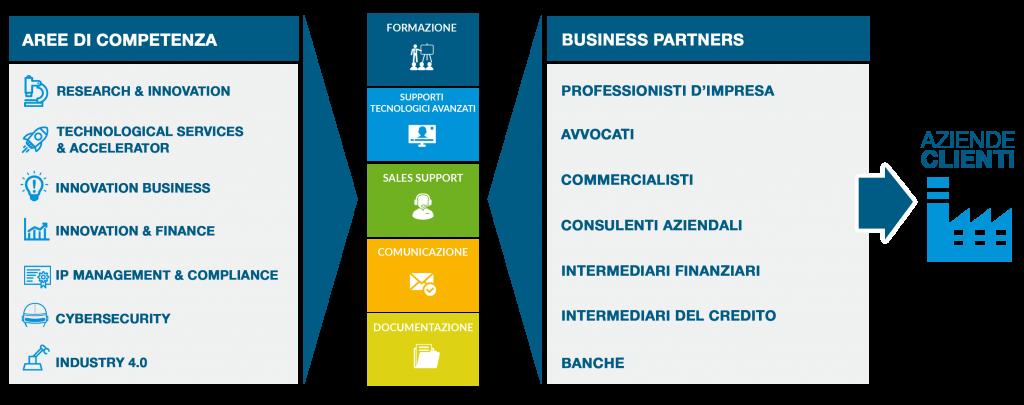 grafico nova partner
